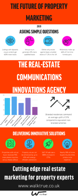 The future of property marketing infographic