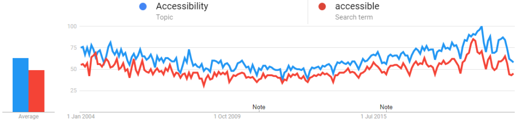 """Google Trends graph showing an increase in searches for """"accessible"""" and """"accessibility"""""""